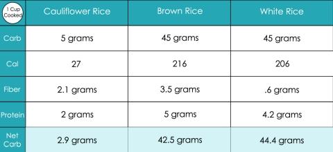 ricechart