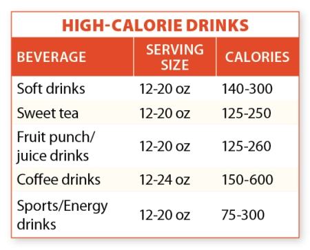 healthy-drinks-chart