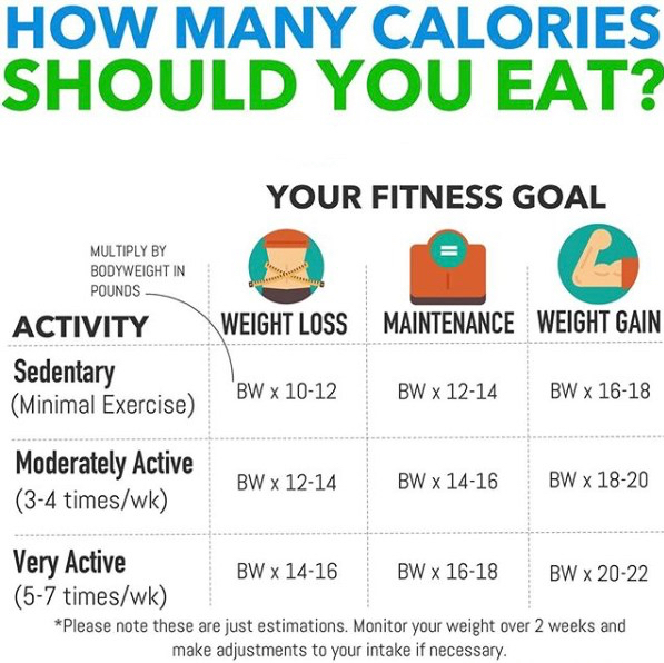 How many calories should you eat to overcome a weight loss plateau?